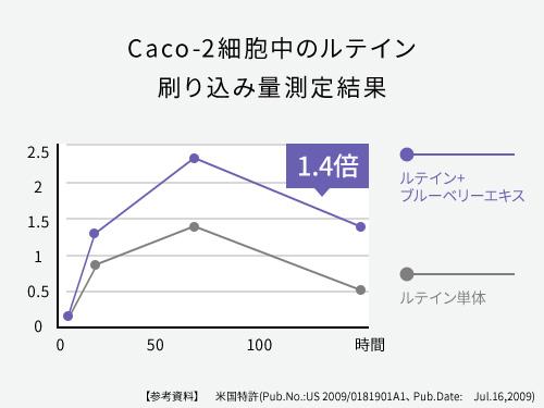 Caco-2細胞中のルテイン刷り込み量測定結果